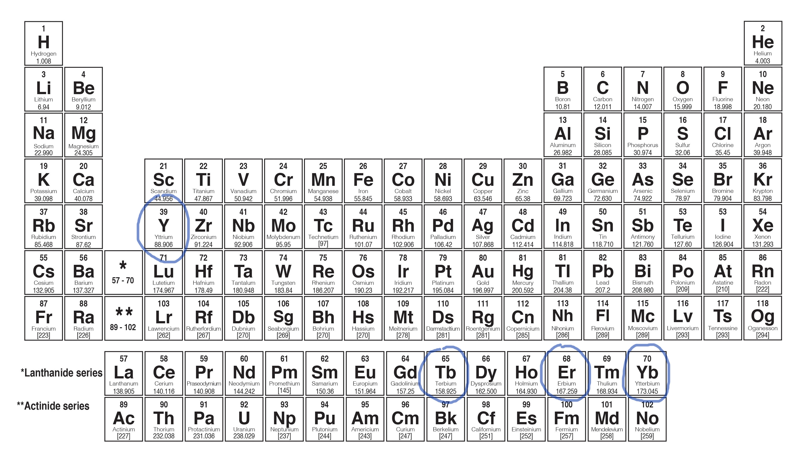 Ytterby elements periodic table history baltic eye periodic table circled elements are named after ytterby urtaz Images