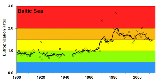 Integrated assessment of eutrophication in the Baltic Sea 1901–2012, combining all 621 individual classifications of eutrophication status into a single assessment